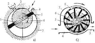 пластинчато-роторные вакуумные насосы